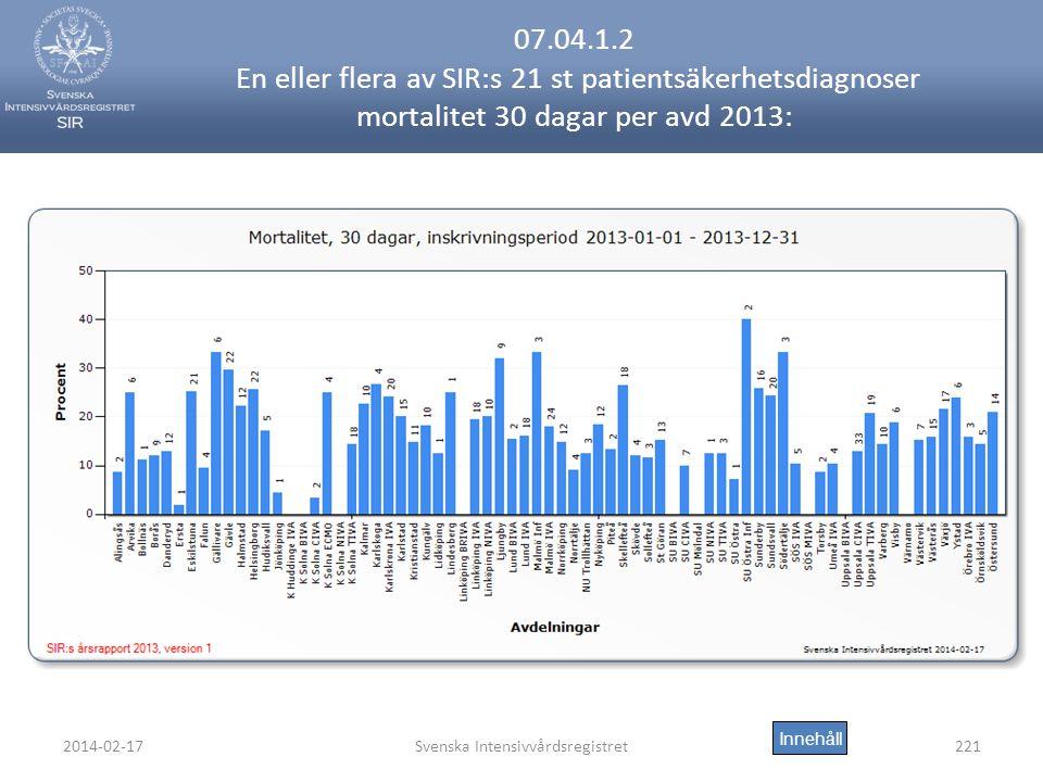 2014-02-17Svenska Intensivvårdsregistret221 07.04.1.2 En eller flera av SIR:s 21 st patientsäkerhetsdiagnoser mortalitet 30 dagar per avd 2013: Innehåll