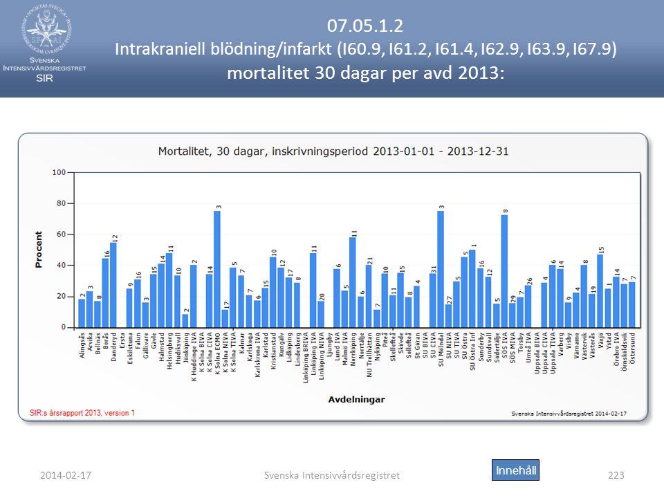 2014-02-17Svenska Intensivvårdsregistret223 07.05.1.2 Intrakraniell blödning/infarkt (I60.9, I61.2, I61.4, I62.9, I63.9, I67.9) mortalitet 30 dagar per avd 2013: Innehåll