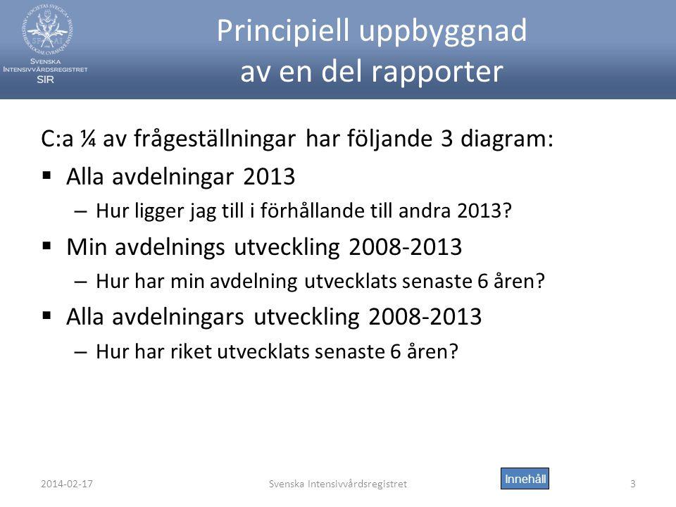 2014-02-17Svenska Intensivvårdsregistret3 Principiell uppbyggnad av en del rapporter C:a ¼ av frågeställningar har följande 3 diagram:  Alla avdelningar 2013 – Hur ligger jag till i förhållande till andra 2013.