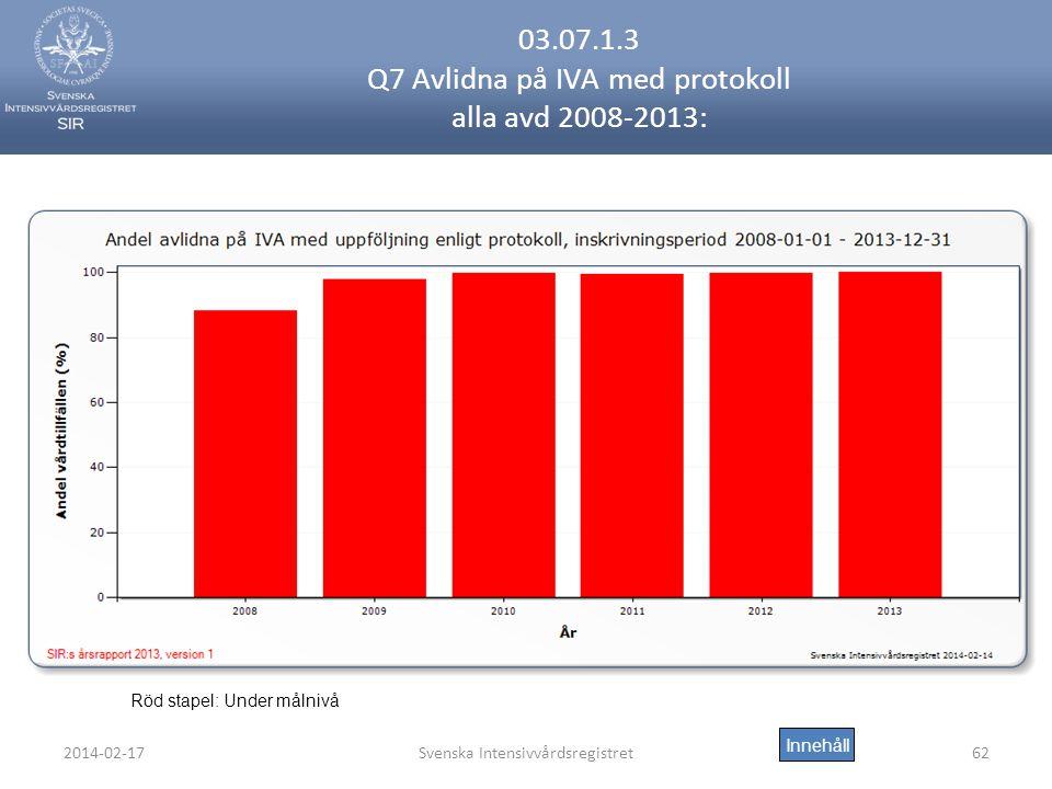 2014-02-17Svenska Intensivvårdsregistret62 03.07.1.3 Q7 Avlidna på IVA med protokoll alla avd 2008-2013: Innehåll Röd stapel: Under målnivå