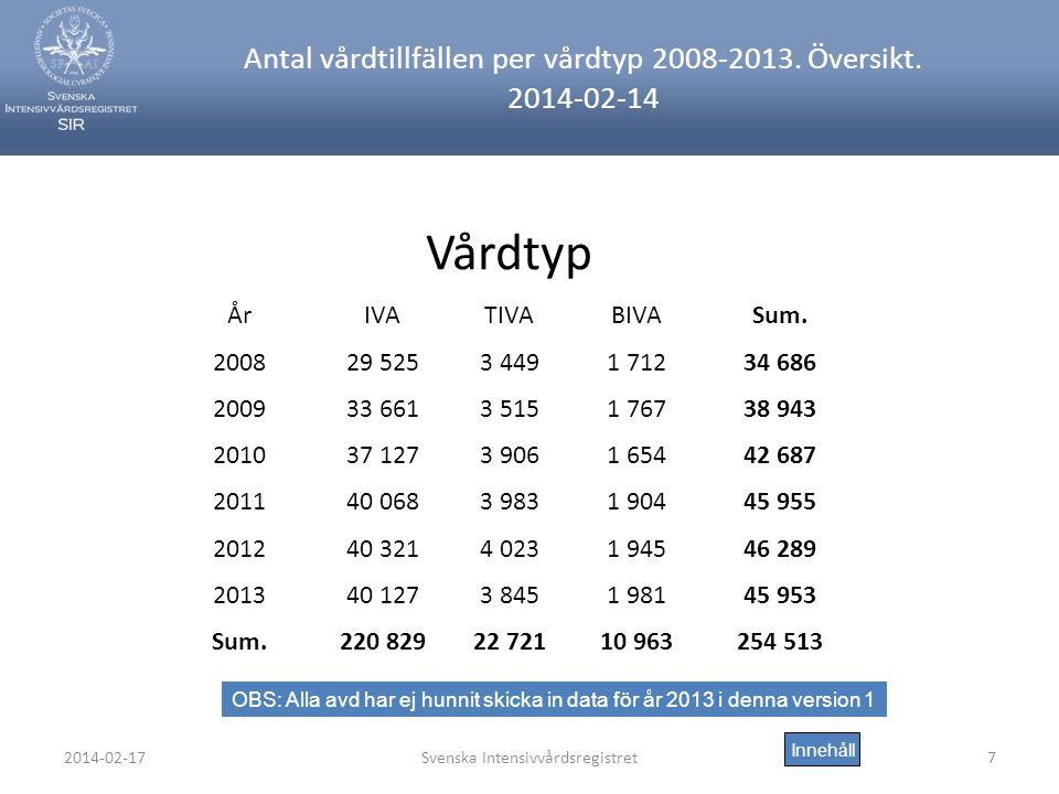 2014-02-17Svenska Intensivvårdsregistret7 Antal vårdtillfällen per vårdtyp 2008-2013.