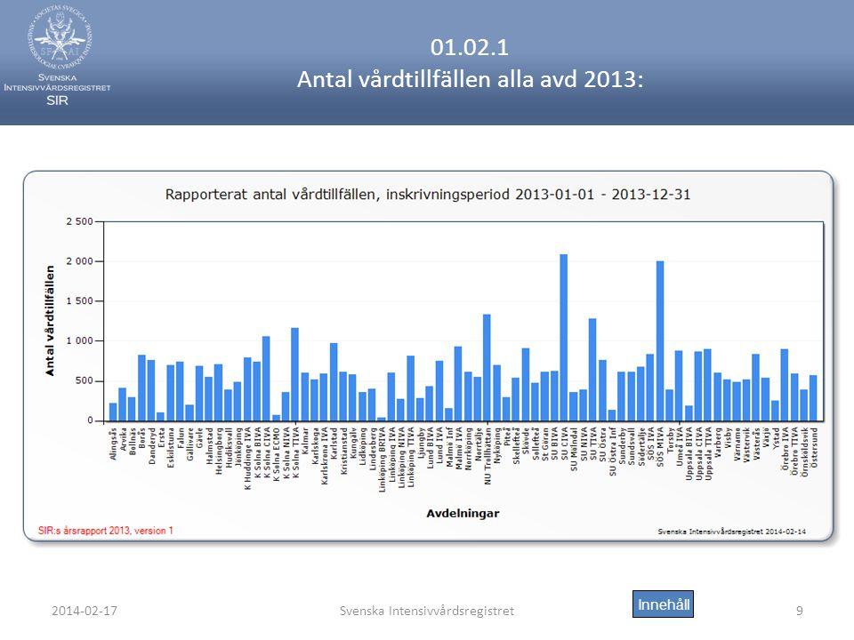 2014-02-17Svenska Intensivvårdsregistret9 01.02.1 Antal vårdtillfällen alla avd 2013: Innehåll