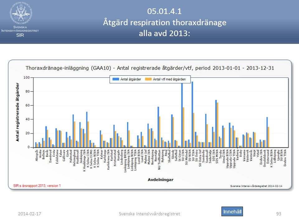 2014-02-17Svenska Intensivvårdsregistret93 05.01.4.1 Åtgärd respiration thoraxdränage alla avd 2013: Innehåll