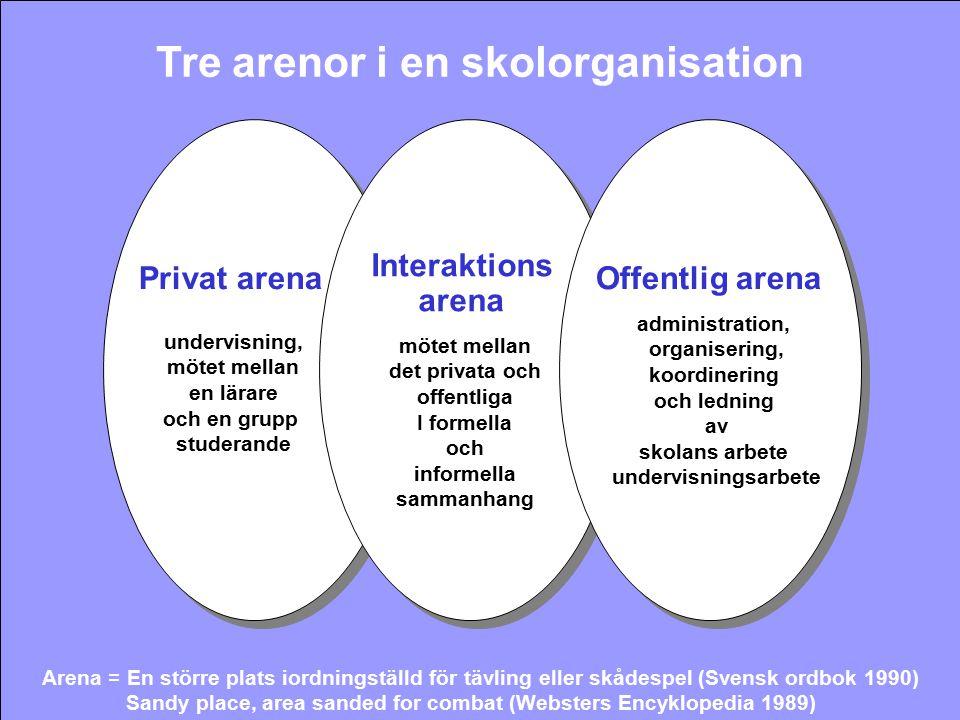Privat arena Offentlig arena Interaktions arena Tre arenor i en skolorganisation Arena = En större plats iordningställd för tävling eller skådespel (S
