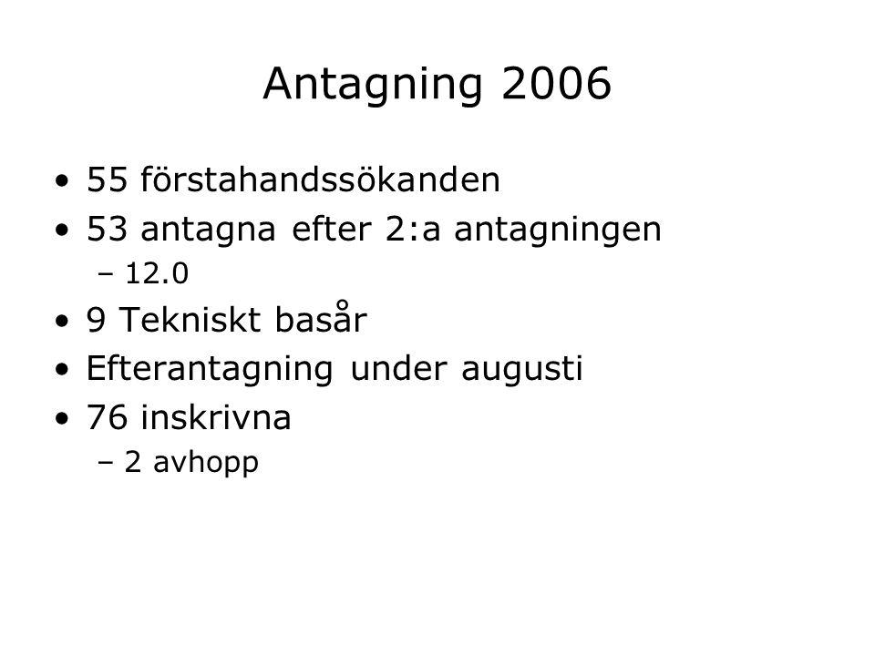 Antagning 2006 55 förstahandssökanden 53 antagna efter 2:a antagningen –12.0 9 Tekniskt basår Efterantagning under augusti 76 inskrivna –2 avhopp