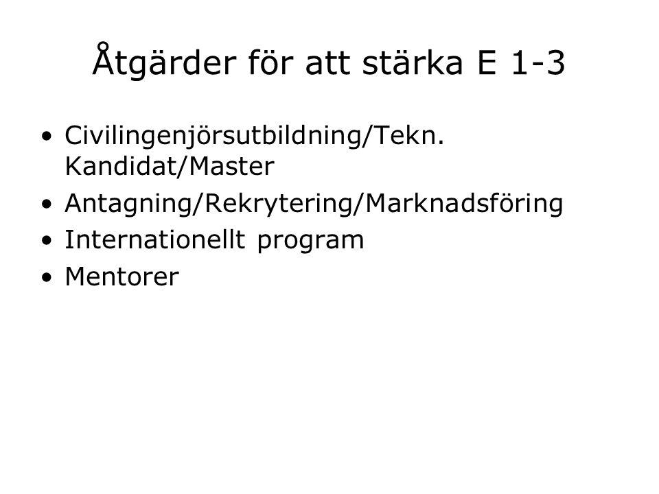 Åtgärder för att stärka E 1-3 Civilingenjörsutbildning/Tekn. Kandidat/Master Antagning/Rekrytering/Marknadsföring Internationellt program Mentorer