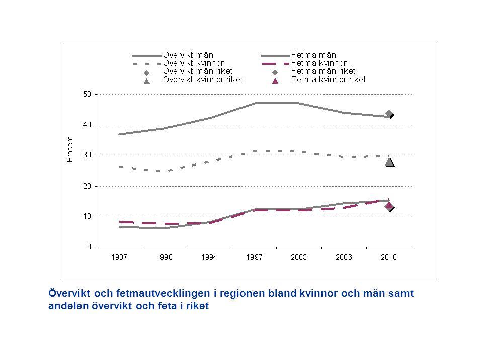 Övervikt och fetmautvecklingen i regionen bland kvinnor och män samt andelen övervikt och feta i riket