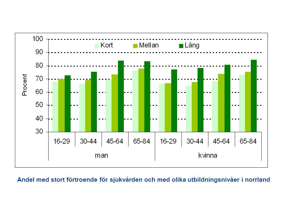 Andel med stort förtroende för sjukvården och med olika utbildningsnivåer i norrland