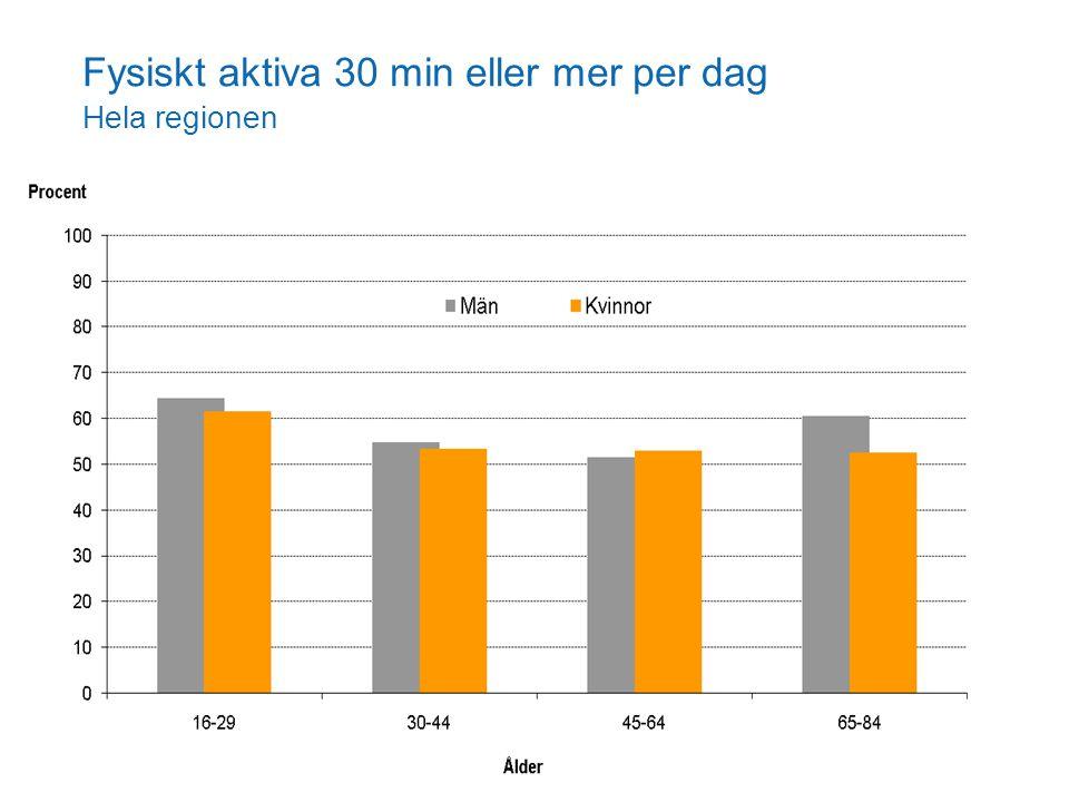 Fysiskt aktiva 30 min eller mer per dag Hela regionen