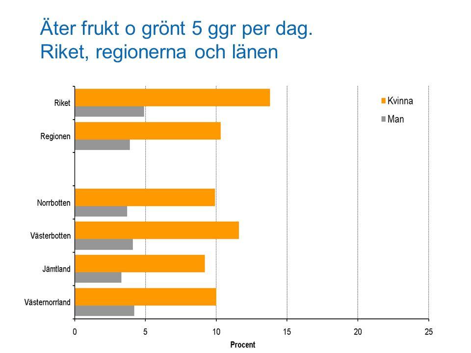 Äter frukt o grönt 5 ggr per dag. Riket, regionerna och länen