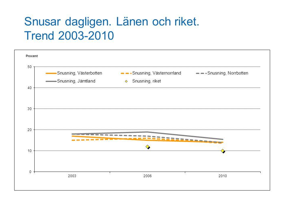 Snusar dagligen. Länen och riket. Trend 2003-2010