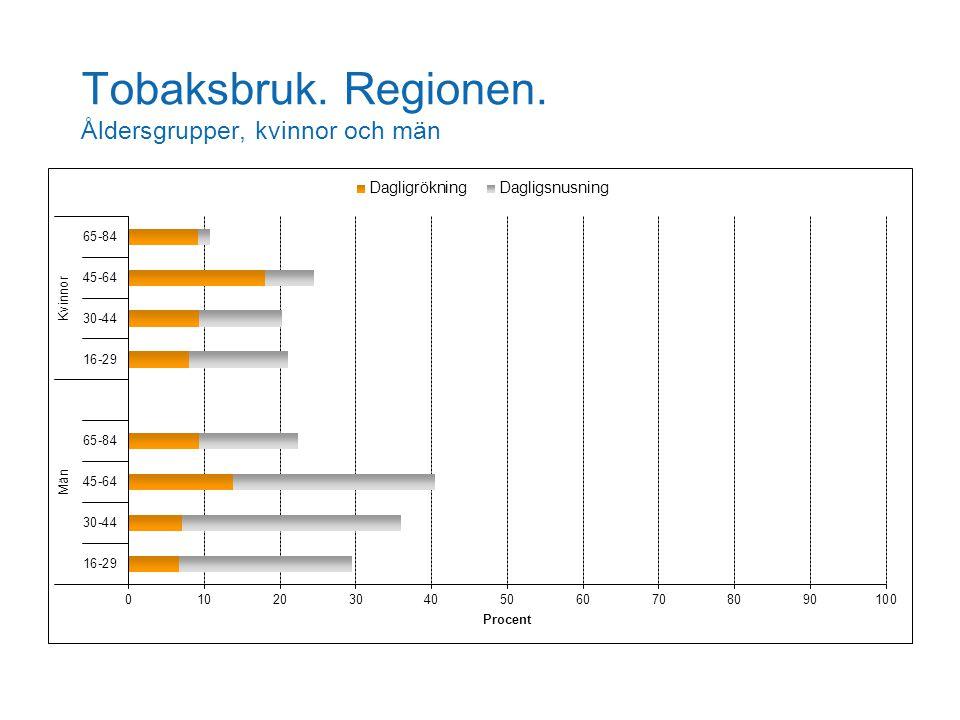Tobaksbruk. Regionen. Åldersgrupper, kvinnor och män