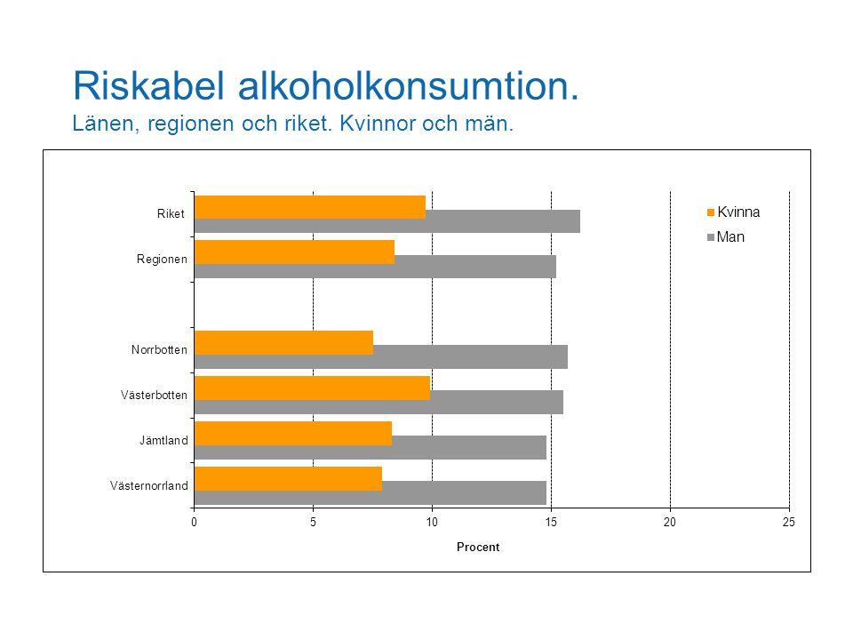 Riskabel alkoholkonsumtion. Länen, regionen och riket. Kvinnor och män.