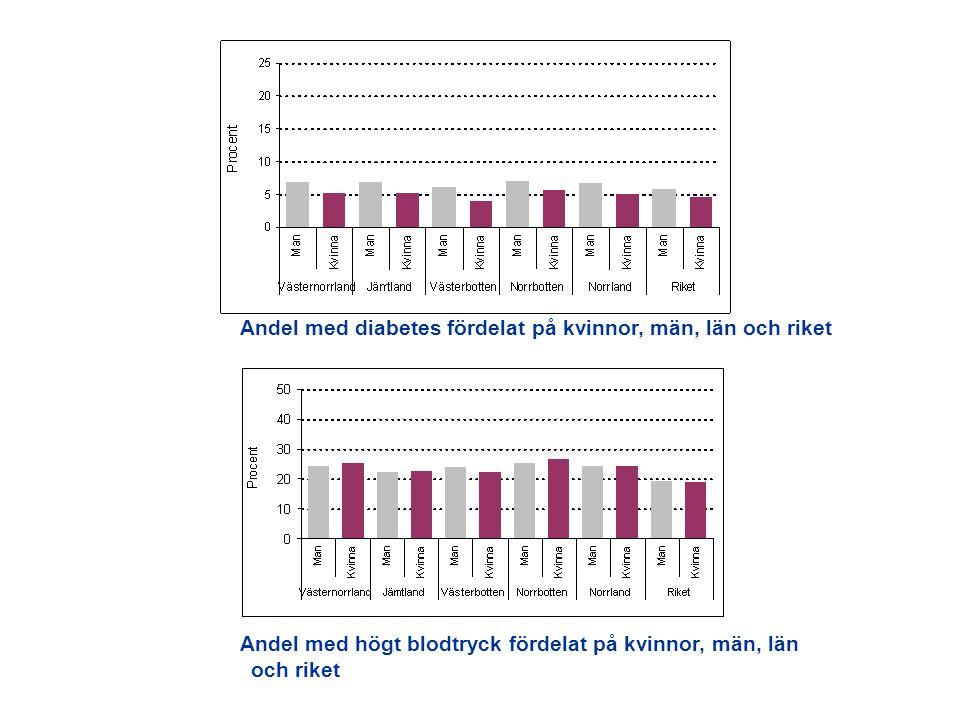 Andel med diabetes fördelat på kvinnor, män, län och riket Andel med högt blodtryck fördelat på kvinnor, män, län och riket