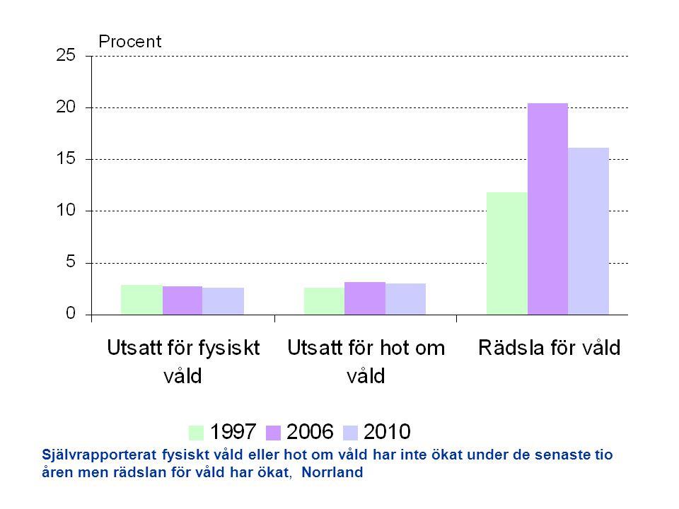 Självrapporterat fysiskt våld eller hot om våld har inte ökat under de senaste tio åren men rädslan för våld har ökat, Norrland