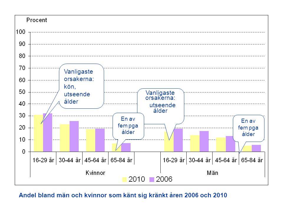 Vanligaste orsakerna: kön, utseende ålder Vanligaste orsakerna: utseende ålder En av fem pga ålder Andel bland män och kvinnor som känt sig kränkt åren 2006 och 2010