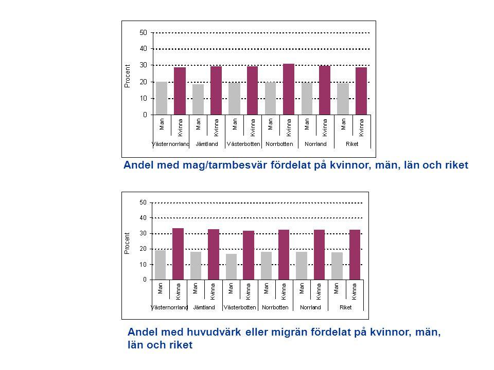 Andel med mag/tarmbesvär fördelat på kvinnor, män, län och riket Andel med huvudvärk eller migrän fördelat på kvinnor, män, län och riket