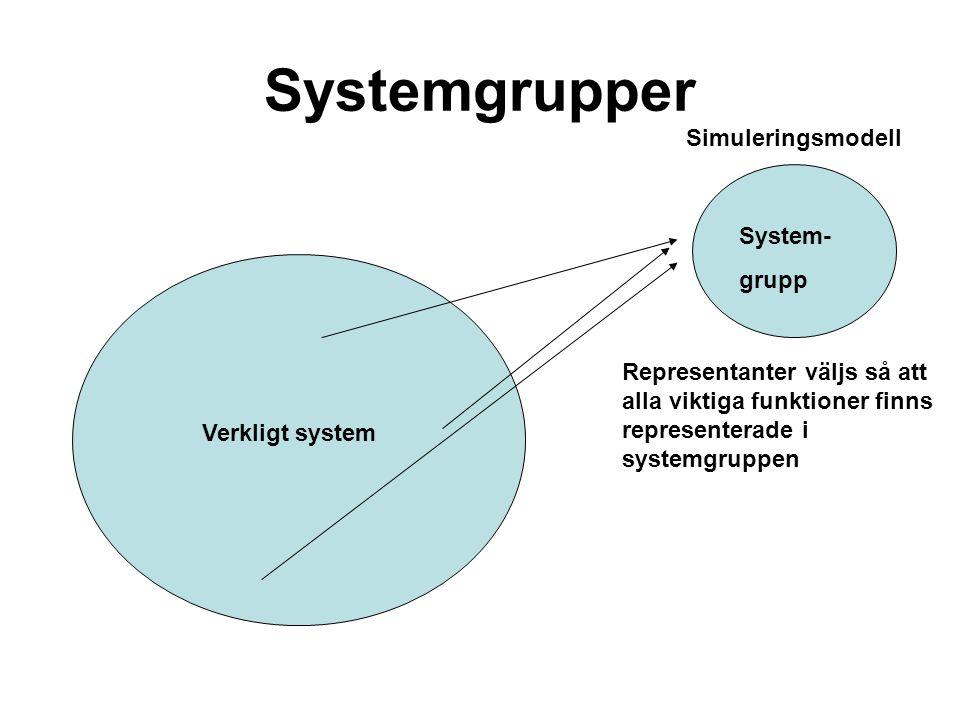 Systemgrupper Verkligt system System- grupp Simuleringsmodell Representanter väljs så att alla viktiga funktioner finns representerade i systemgruppen