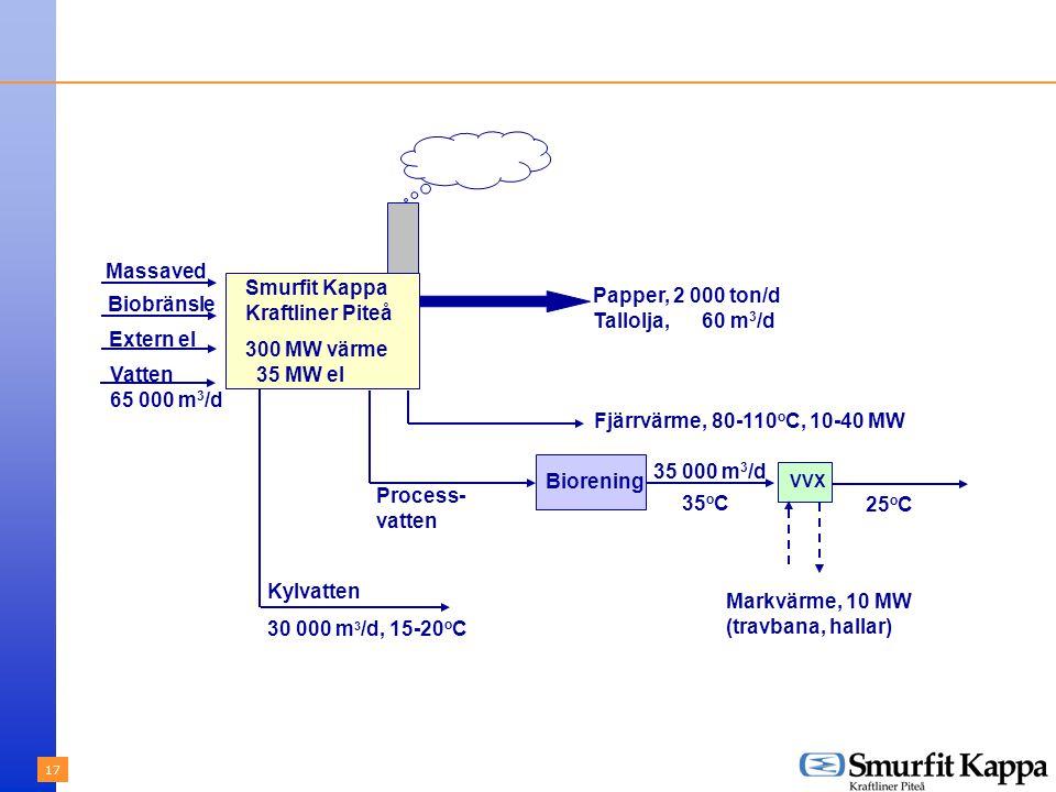 17 Biobränsle Extern el Vatten 65 000 m 3 /d Massaved Smurfit Kappa Kraftliner Piteå 300 MW värme 35 MW el Kylvatten 30 000 m 3 /d, 15-20 o C Process- vatten Biorening Papper, 2 000 ton/d Tallolja, 60 m 3 /d Fjärrvärme, 80-110 o C, 10-40 MW 35 000 m 3 /d VVX 25 o C Markvärme, 10 MW (travbana, hallar) 35 o C