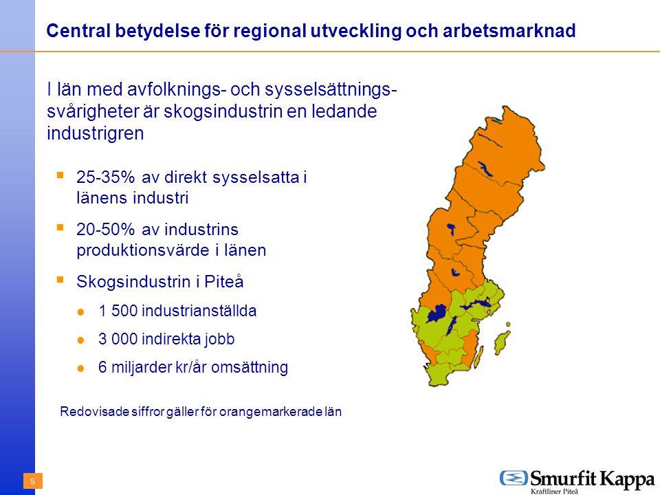 5 Central betydelse för regional utveckling och arbetsmarknad  25-35% av direkt sysselsatta i länens industri  20-50% av industrins produktionsvärde i länen  Skogsindustrin i Piteå 1 500 industrianställda 3 000 indirekta jobb 6 miljarder kr/år omsättning I län med avfolknings- och sysselsättnings- svårigheter är skogsindustrin en ledande industrigren Redovisade siffror gäller för orangemarkerade län
