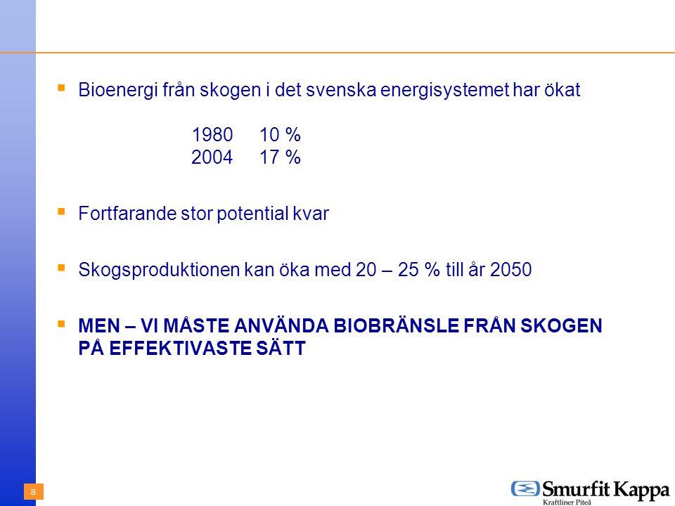 8  Bioenergi från skogen i det svenska energisystemet har ökat 198010 % 200417 %  Fortfarande stor potential kvar  Skogsproduktionen kan öka med 20 – 25 % till år 2050  MEN – VI MÅSTE ANVÄNDA BIOBRÄNSLE FRÅN SKOGEN PÅ EFFEKTIVASTE SÄTT