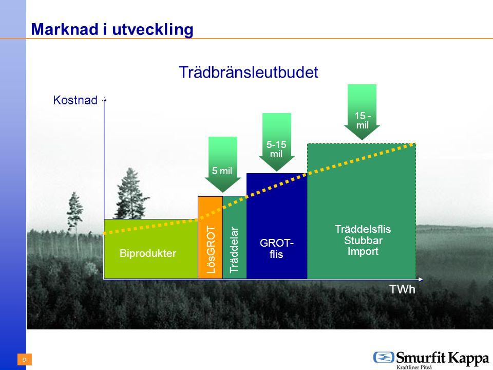 9 Marknad i utveckling 5 mil 5-15 mil 15 - mil Kostnad TWh Biprodukter LösGROT Träddelar GROT- flis Träddelsflis Stubbar Import 5 mil 5-15 mil 15 - mil Trädbränsleutbudet