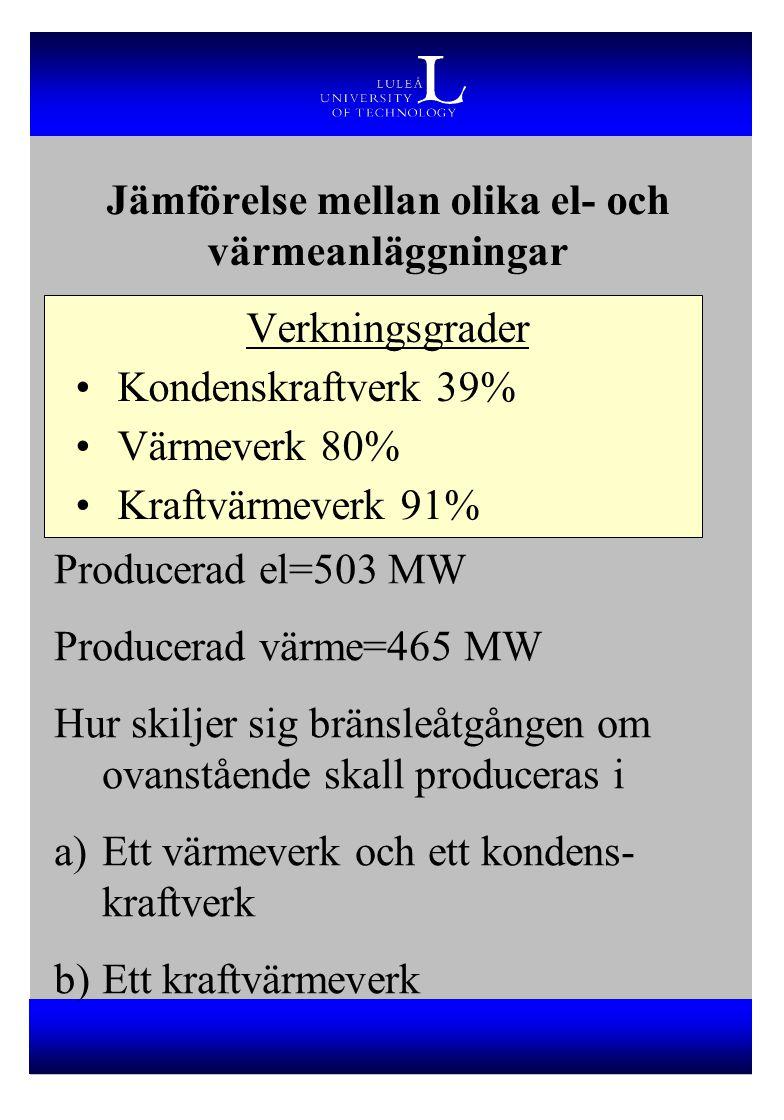 Jämförelse mellan olika el- och värmeanläggningar Verkningsgrader Kondenskraftverk 39% Värmeverk 80% Kraftvärmeverk 91% Producerad el=503 MW Producera