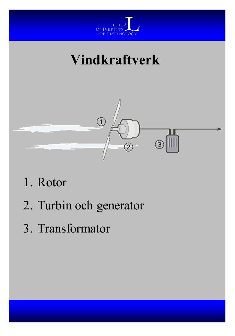 Vindkraftverk 1.Rotor 2.Turbin och generator 3.Transformator