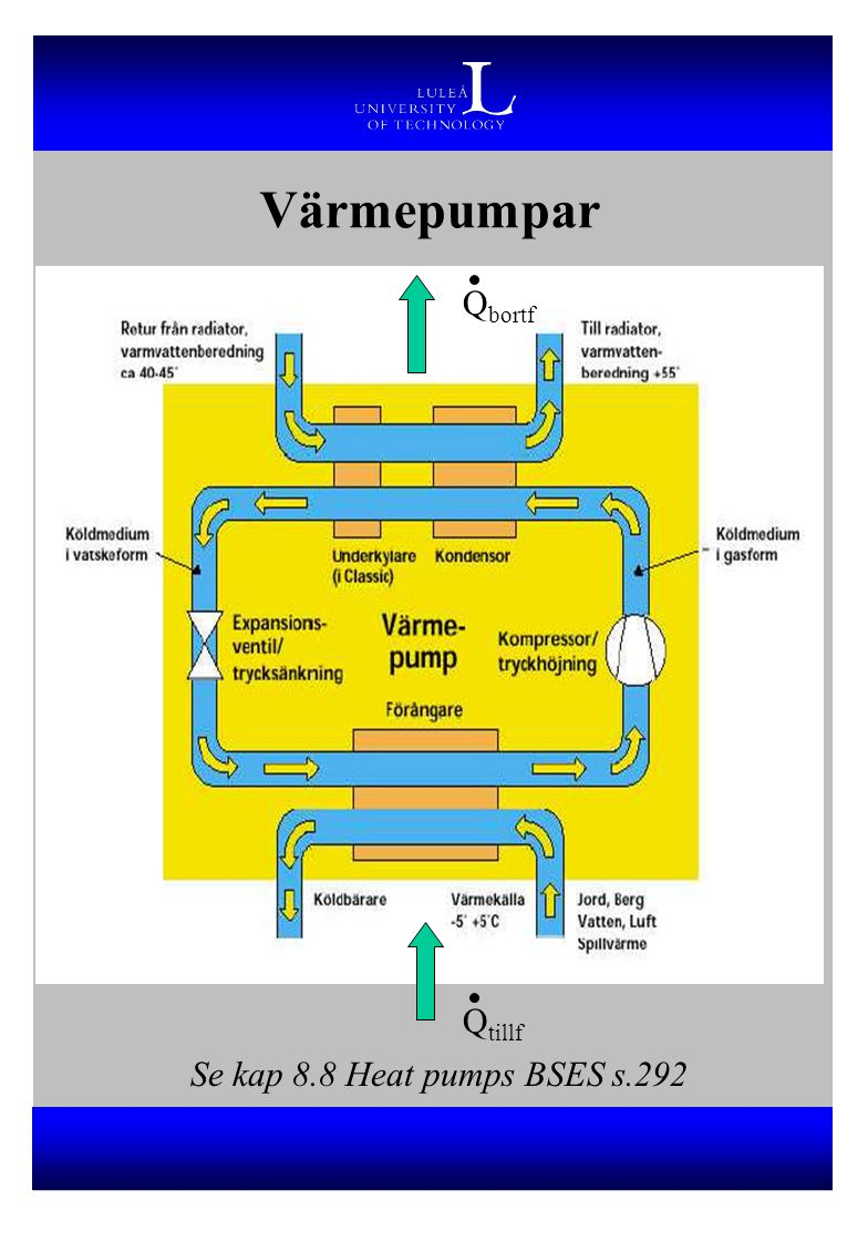 Värmepumpar Q tillf Q bortf Se kap 8.8 Heat pumps BSES s.292