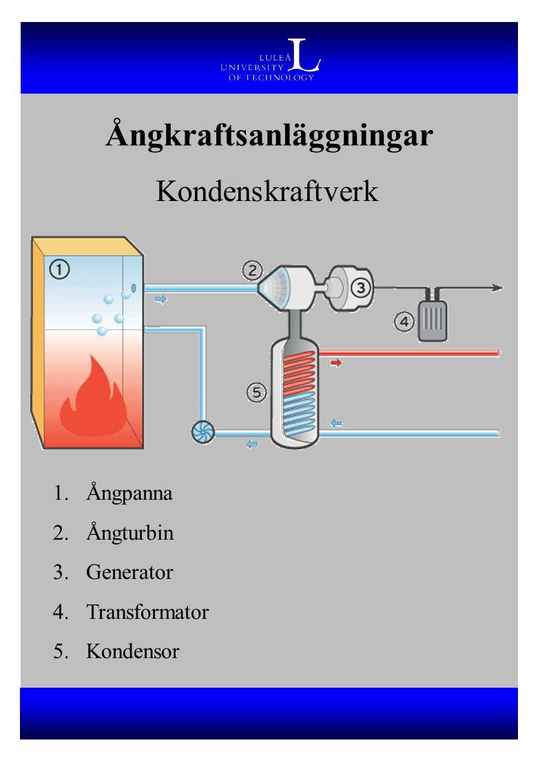 Kondenskraftverk 1.Ångpanna 2.Ångturbin 3.Generator 4.Transformator 5.Kondensor
