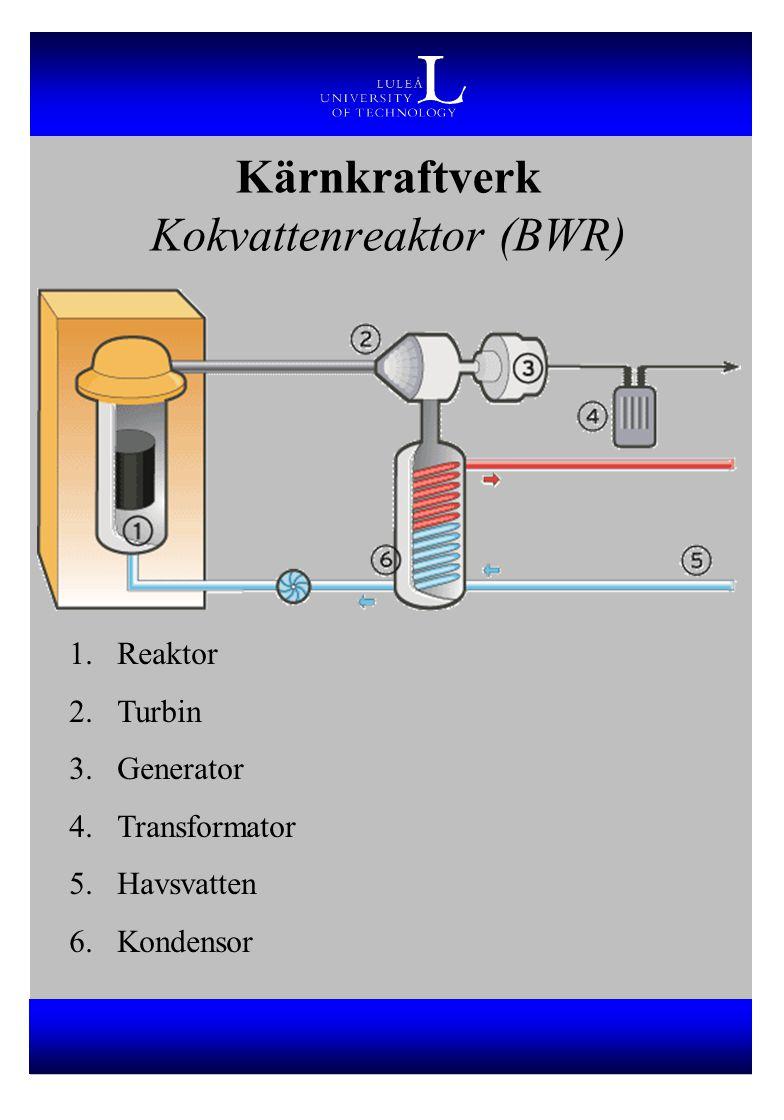 Kärnkraftverk Kokvattenreaktor (BWR) 1.Reaktor 2.Turbin 3.Generator 4.Transformator 5.Havsvatten 6.Kondensor