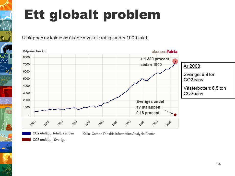 14 Ett globalt problem Källa: Carbon Dioxide Information Analysis Center CO2-utsläpp totalt, världen CO2-utsläpp, Sverige Miljoner ton kol Utsläppen av koldioxid ökade mycket kraftigt under 1900-talet Sveriges andel av utsläppen: 0,18 procent + 1 380 procent sedan 1900 År 2008: Sverige: 6,8 ton CO2e/inv Västerbotten: 6,5 ton CO2e/inv