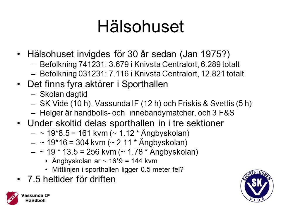 Hälsohuset Hälsohuset invigdes för 30 år sedan (Jan 1975 ) –Befolkning 741231: 3.679 i Knivsta Centralort, 6.289 totalt –Befolkning 031231: 7.116 i Knivsta Centralort, 12.821 totalt Det finns fyra aktörer i Sporthallen –Skolan dagtid –SK Vide (10 h), Vassunda IF (12 h) och Friskis & Svettis (5 h) –Helger är handbolls- och innebandymatcher, och 3 F&S Under skoltid delas sporthallen in i tre sektioner –~ 19*8.5 = 161 kvm (~ 1.12 * Ängbyskolan) –~ 19*16 = 304 kvm (~ 2.11 * Ängbyskolan) –~ 19 * 13.5 = 256 kvm (~ 1.78 * Ängbyskolan) Ängbyskolan är ~ 16*9 = 144 kvm Mittlinjen i sporthallen ligger 0.5 meter fel.