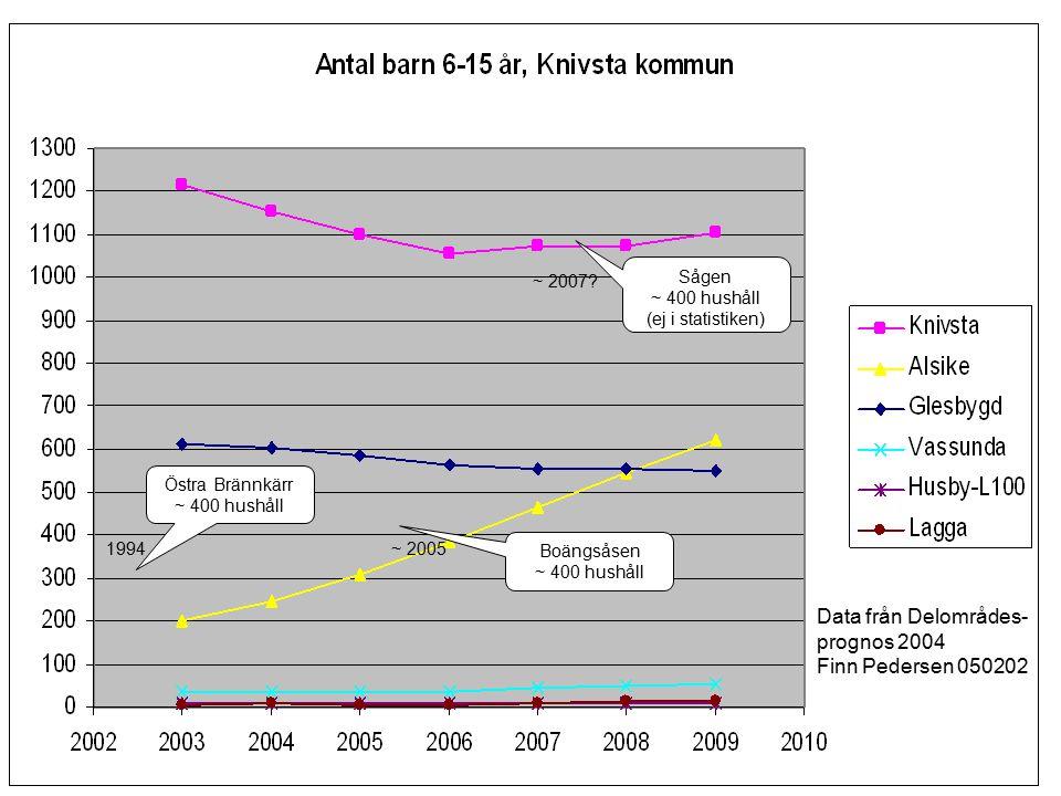 Data från Delområdes- prognos 2004 Finn Pedersen 050202 Östra Brännkärr ~ 400 hushåll 1994 Boängsåsen ~ 400 hushåll Sågen ~ 400 hushåll (ej i statistiken) ~ 2005 ~ 2007