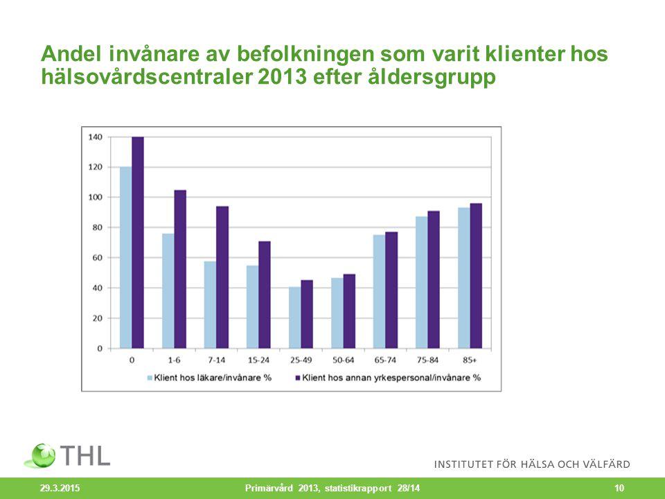 Andel invånare av befolkningen som varit klienter hos hälsovårdscentraler 2013 efter åldersgrupp 29.3.2015 Primärvård 2013, statistikrapport 28/1410