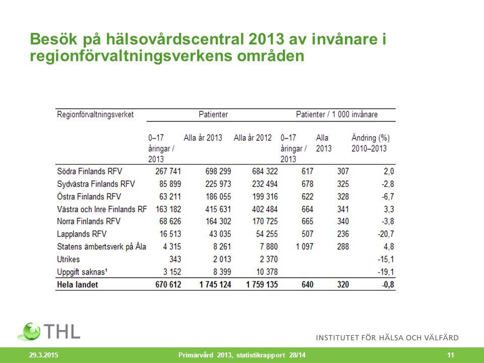Besök på hälsovårdscentral 2013 av invånare i regionförvaltningsverkens områden 29.3.2015 Primärvård 2013, statistikrapport 28/1411