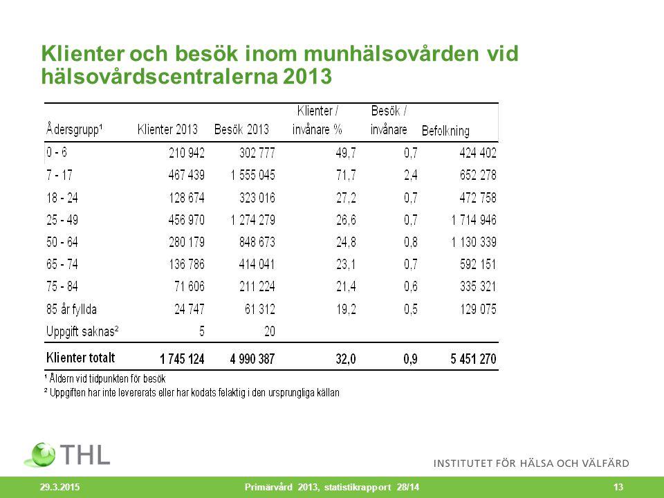Klienter och besök inom munhälsovården vid hälsovårdscentralerna 2013 29.3.2015 Primärvård 2013, statistikrapport 28/1413