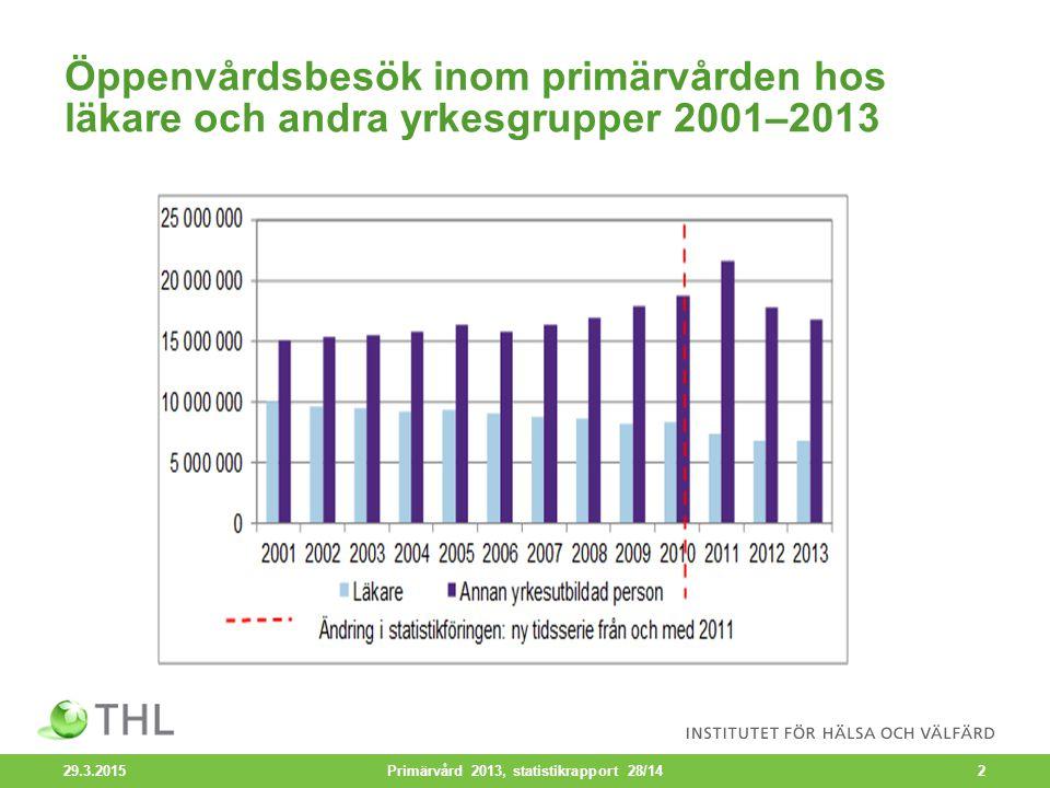 Antalet vårddygn på hälsovårdscentralernas vårdavdelningar efter diagnosgrupp 2003–2013 29.3.2015 Primärvård 2013, statistikrapport 28/1423
