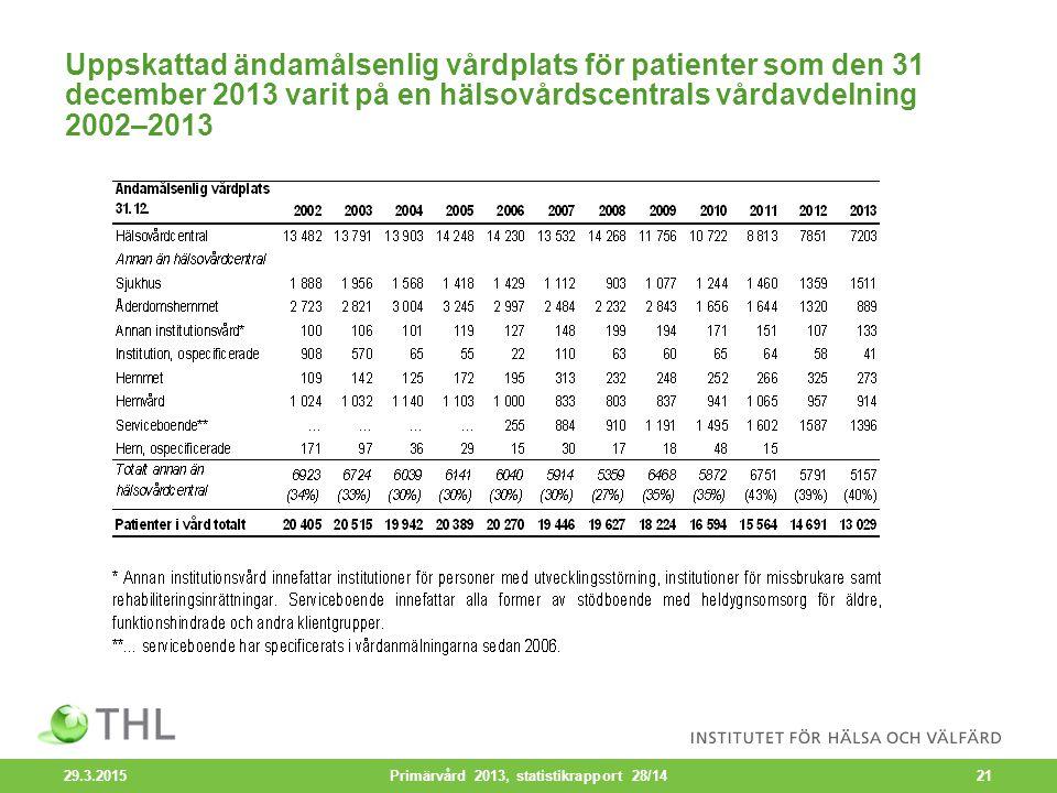 Uppskattad ändamålsenlig vårdplats för patienter som den 31 december 2013 varit på en hälsovårdscentrals vårdavdelning 2002–2013 29.3.2015 Primärvård 2013, statistikrapport 28/1421
