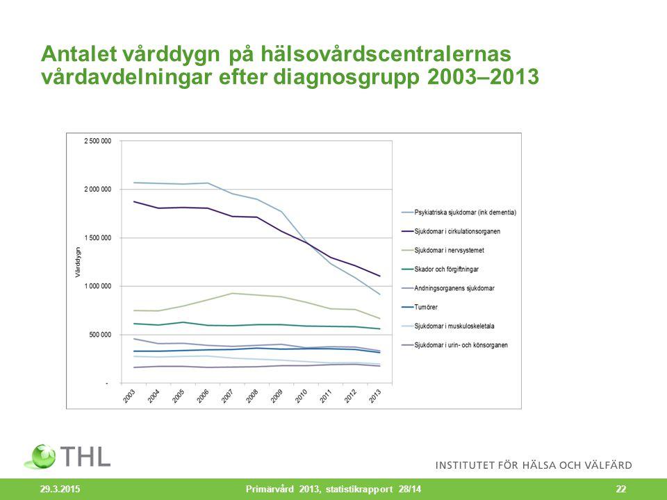 Antalet vårddygn på hälsovårdscentralernas vårdavdelningar efter diagnosgrupp 2003–2013 29.3.2015 Primärvård 2013, statistikrapport 28/1422