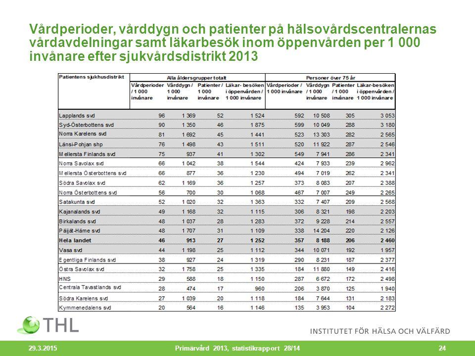 Vårdperioder, vårddygn och patienter på hälsovårdscentralernas vårdavdelningar samt läkarbesök inom öppenvården per 1 000 invånare efter sjukvårdsdistrikt 2013 29.3.2015 Primärvård 2013, statistikrapport 28/1424