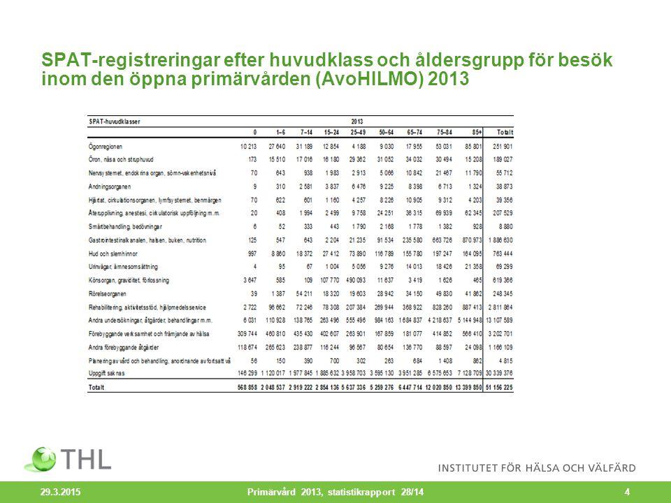 De fem vanligaste besöksorsakerna på läkarmottagningar för hälsovårdscentralernas öppensjukvård enligt ICD-10- och ICPC-2- klassifikationen 2013, antal registreringar 29.3.2015 Primärvård 2013, statistikrapport 28/145