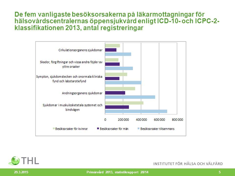 Munhälsovårdsbesök vid hälsovårdscentralerna efter yrkesgrupp i olika åldersgrupper 2013 29.3.2015 Primärvård 2013, statistikrapport 28/1416