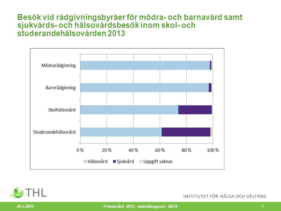 Hälsocentralsbesök efter serviceform och åldersgrupp 2013 29.3.2015 Primärvård 2013, statistikrapport 28/148