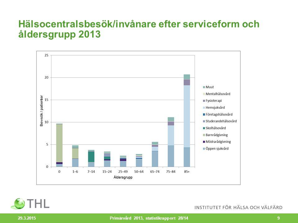 Hälsocentralsbesök/invånare efter serviceform och åldersgrupp 2013 29.3.2015 Primärvård 2013, statistikrapport 28/149
