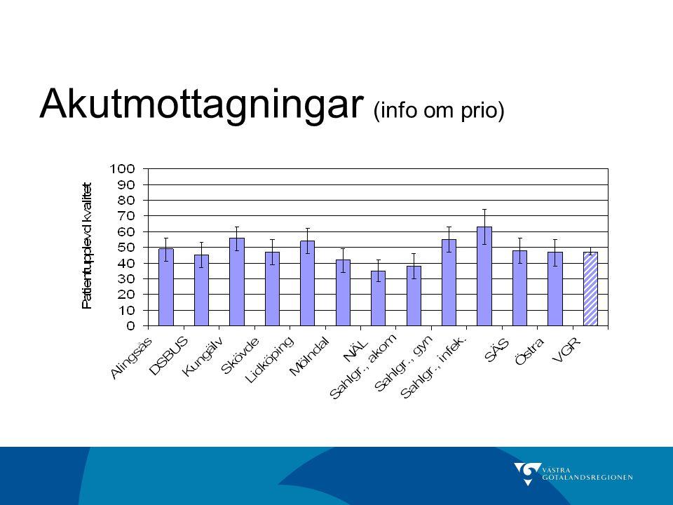 Akutmottagningar (info om prio)