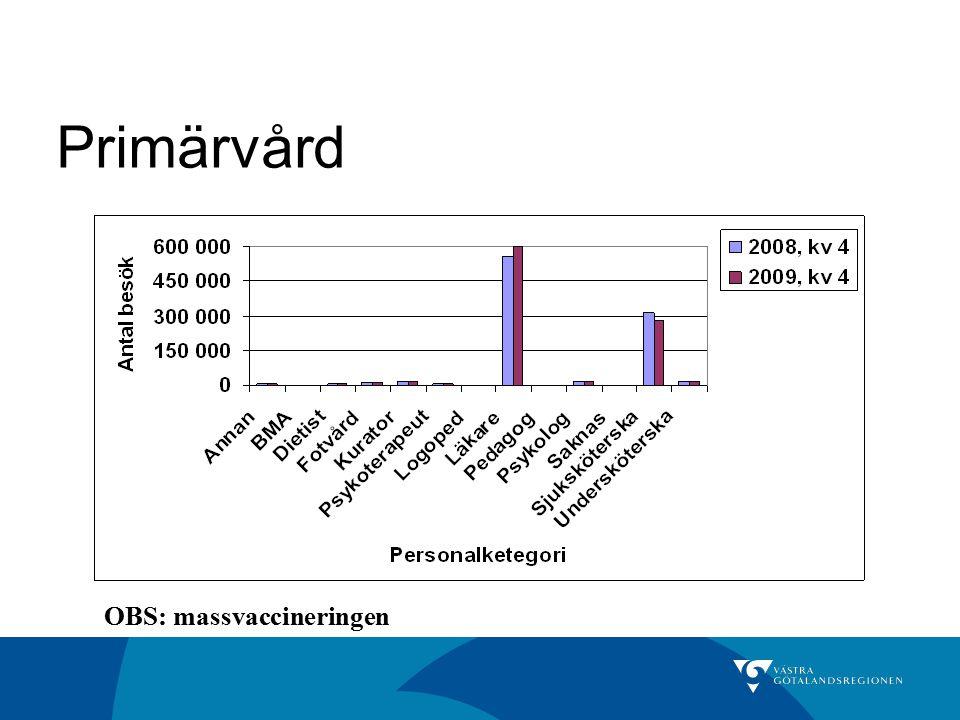 Primärvård OBS: massvaccineringen