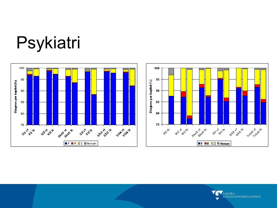 Andel patienter med skriftlig vårdplan inom vuxenpsykiatrin 2008.
