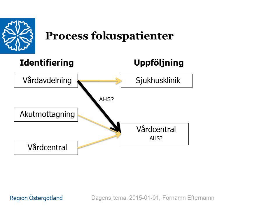Region Östergötland Vårdavdelning Process fokuspatienter Dagens tema, 2015-01-01, Förnamn Efternamn Sjukhusklinik Identifiering Akutmottagning Vårdcentral AHS.