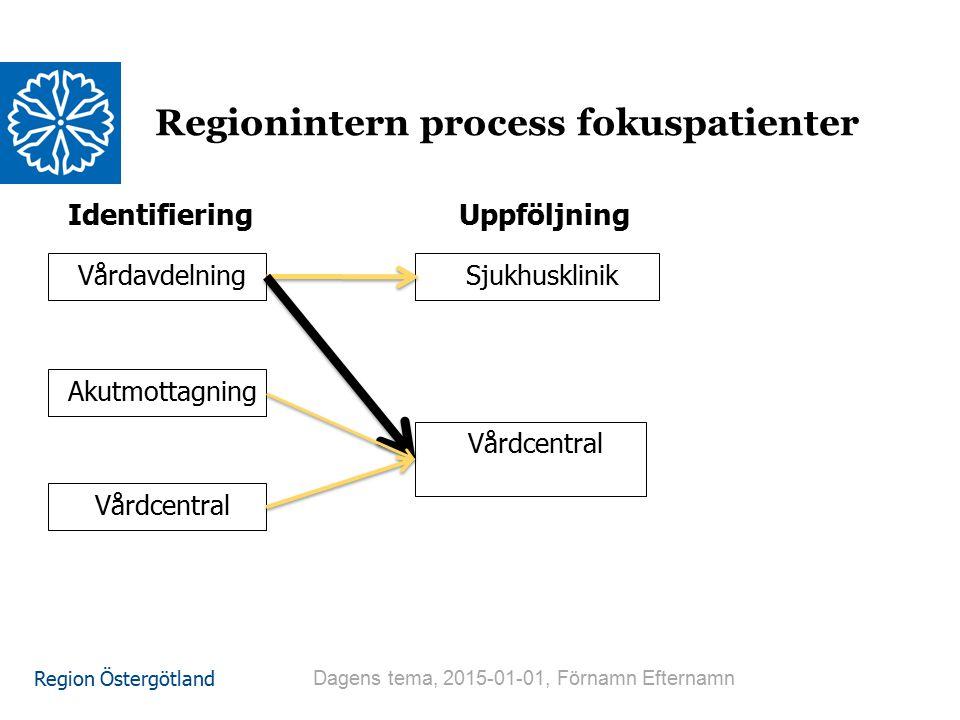Region Östergötland Vårdavdelning Regionintern process fokuspatienter Dagens tema, 2015-01-01, Förnamn Efternamn Sjukhusklinik Identifiering Akutmottagning Vårdcentral Uppföljning
